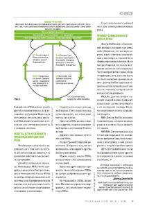 Модель улучшений PDSA